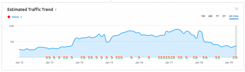 ASOS SEO Estimated Traffic Trend